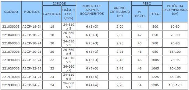 Características técnicas gradas en Burgos