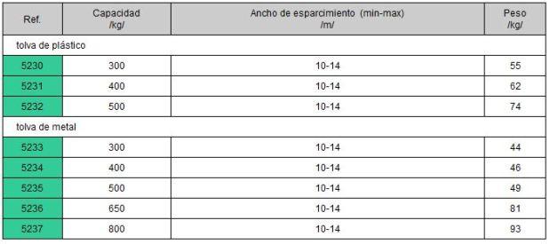 Características técnicas abonadoras en Burgos
