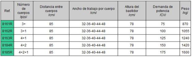 Características técnicas arados fijos en Burgos