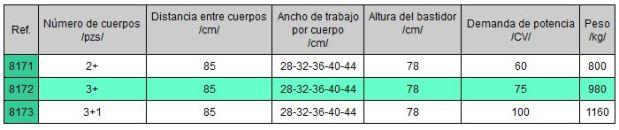 Características técnicas arados reversibles en Burgos