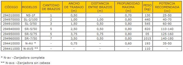 Características técnicas cultivadores en Burgos