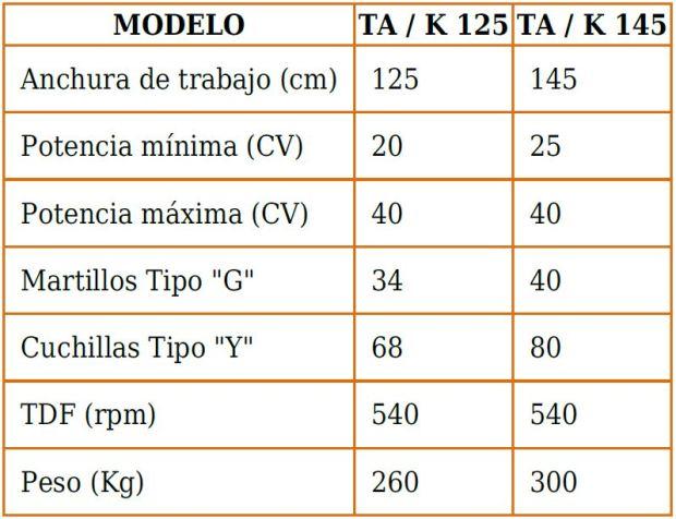 Características técnicas desbrozadoras en Burgos