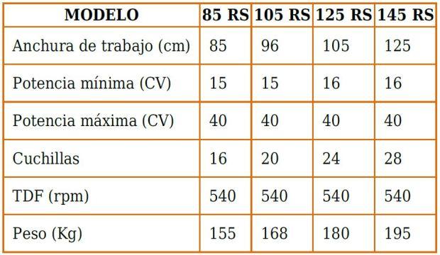 Características técnicas fresadoras en Burgos